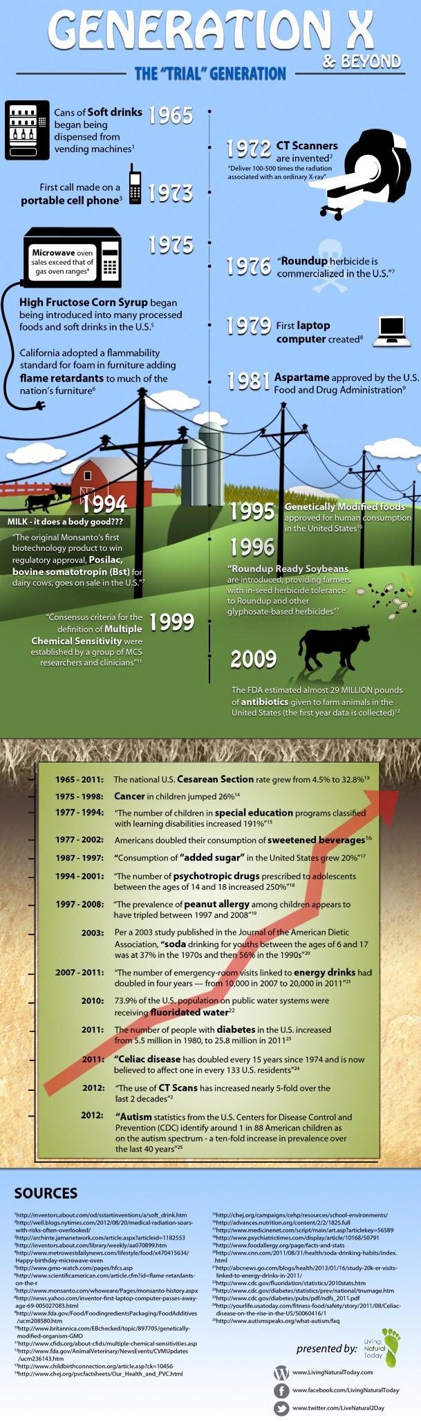 Infographic-Organic-GenX